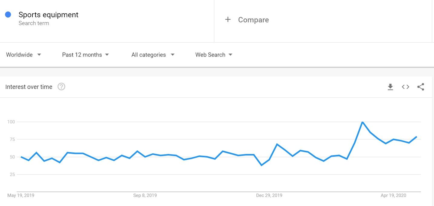 نيتش المنتجات الرياضية علي موقع Google Trends